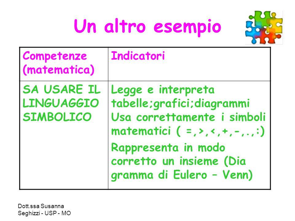 Un altro esempio Competenze (matematica) Indicatori