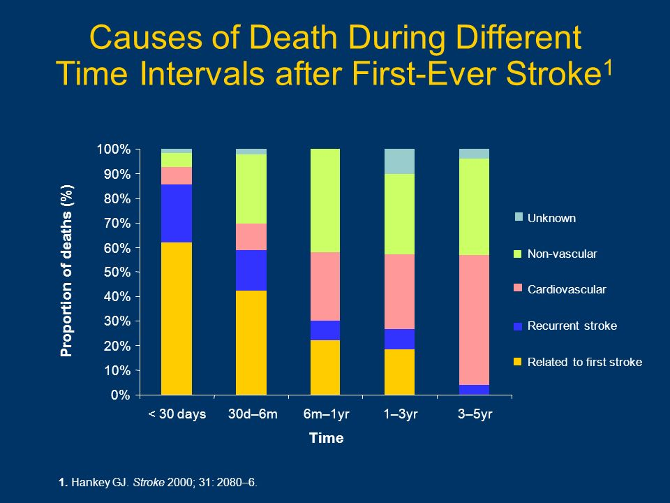 Causes of Death During Different Time Intervals after First-Ever Stroke1