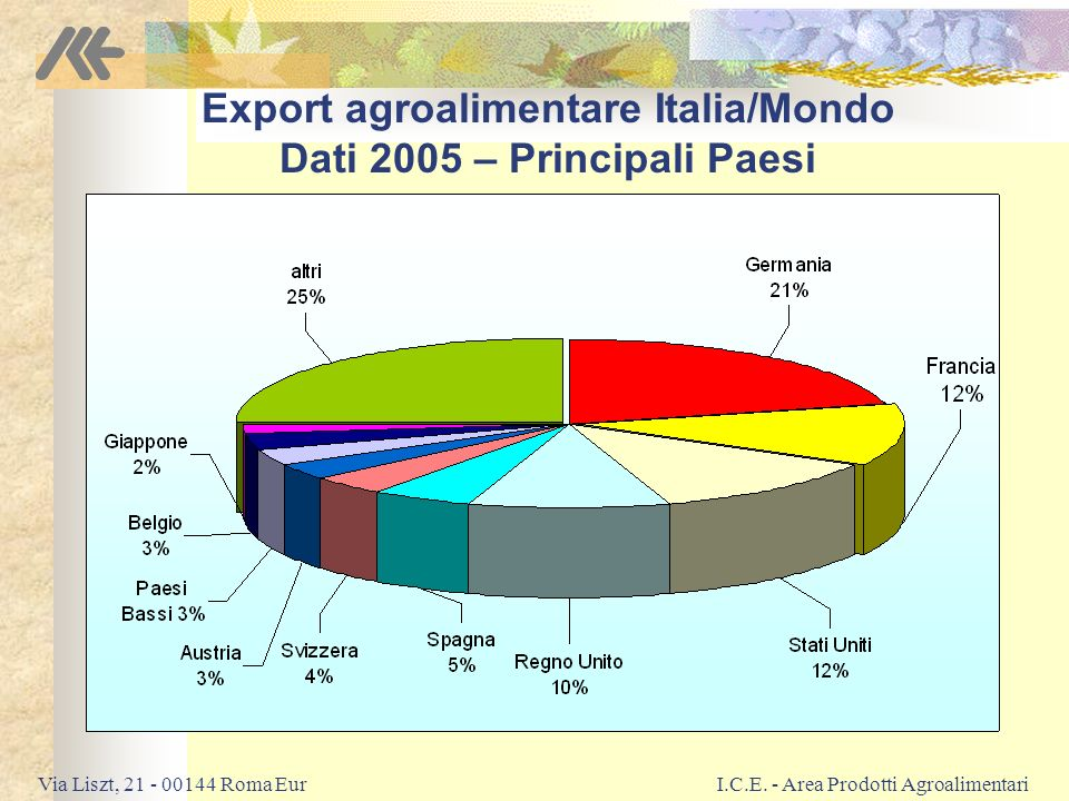 Export agroalimentare Italia/Mondo Dati 2005 – Principali Paesi