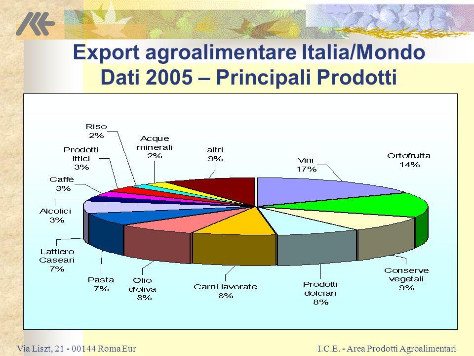 Export agroalimentare Italia/Mondo Dati 2005 – Principali Prodotti