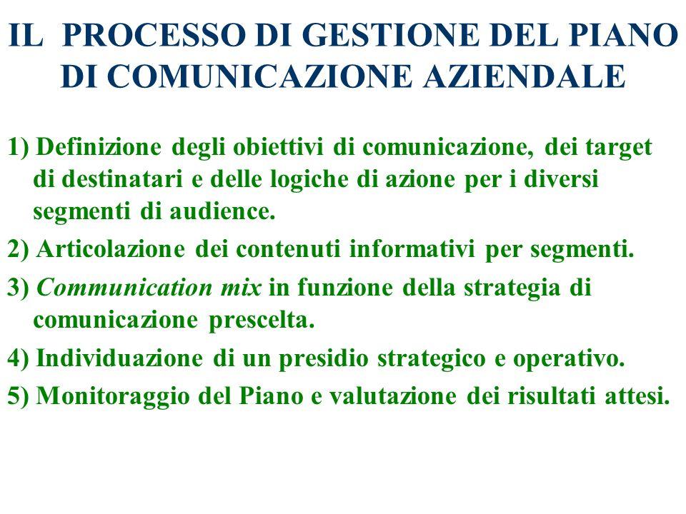 IL PROCESSO DI GESTIONE DEL PIANO DI COMUNICAZIONE AZIENDALE