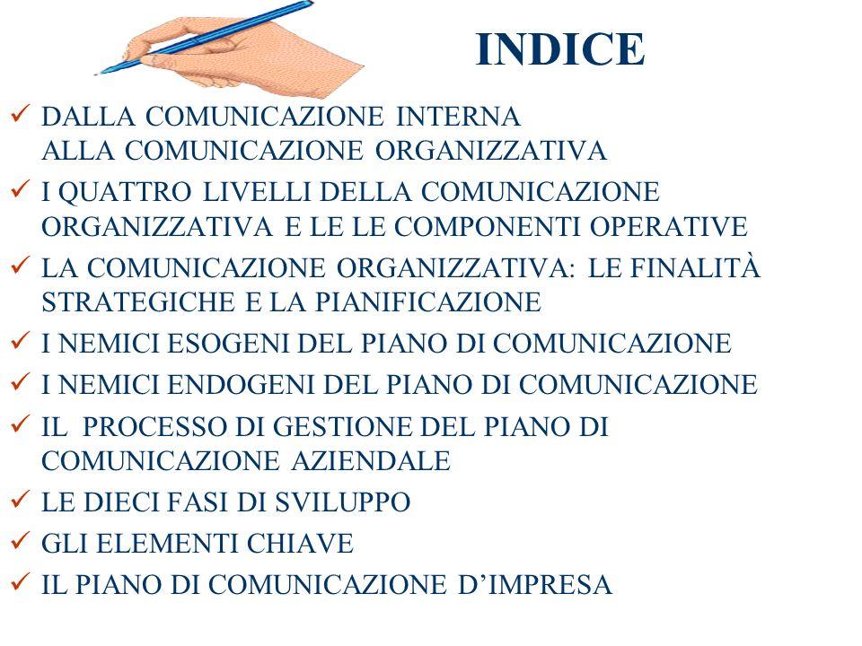 INDICE DALLA COMUNICAZIONE INTERNA ALLA COMUNICAZIONE ORGANIZZATIVA