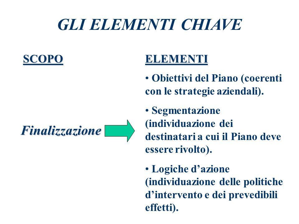 GLI ELEMENTI CHIAVE Finalizzazione SCOPO ELEMENTI