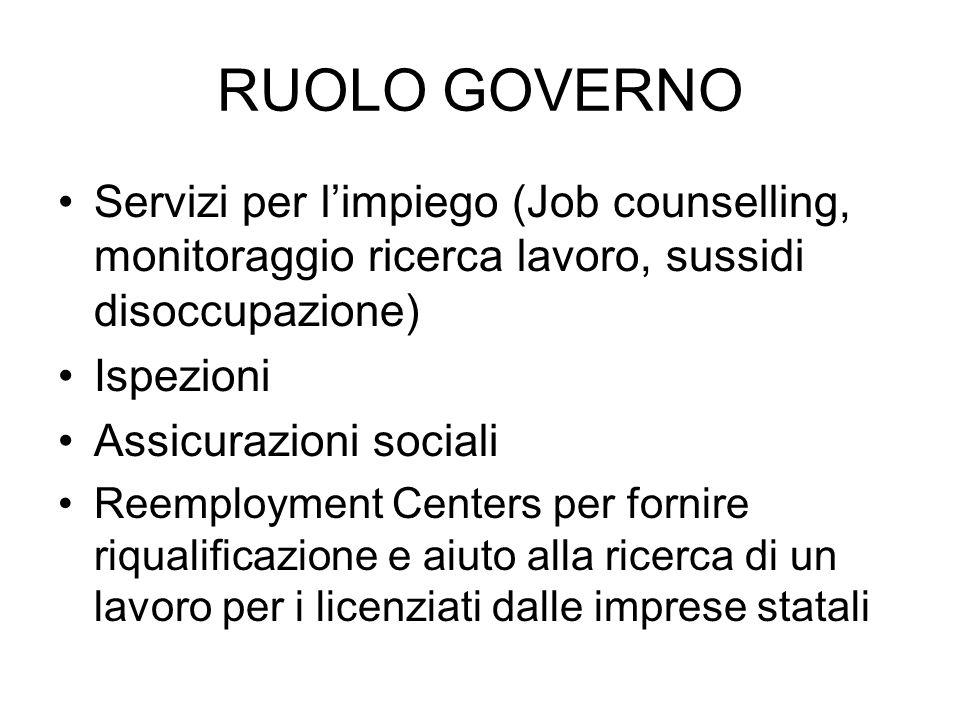 RUOLO GOVERNO Servizi per l'impiego (Job counselling, monitoraggio ricerca lavoro, sussidi disoccupazione)