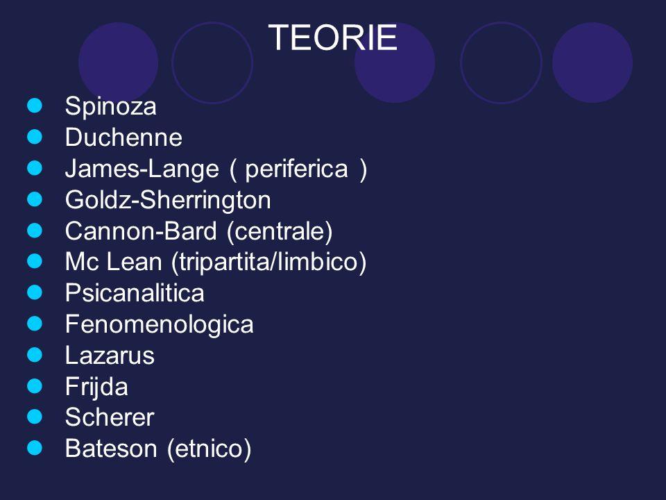 TEORIE Spinoza Duchenne James-Lange ( periferica ) Goldz-Sherrington