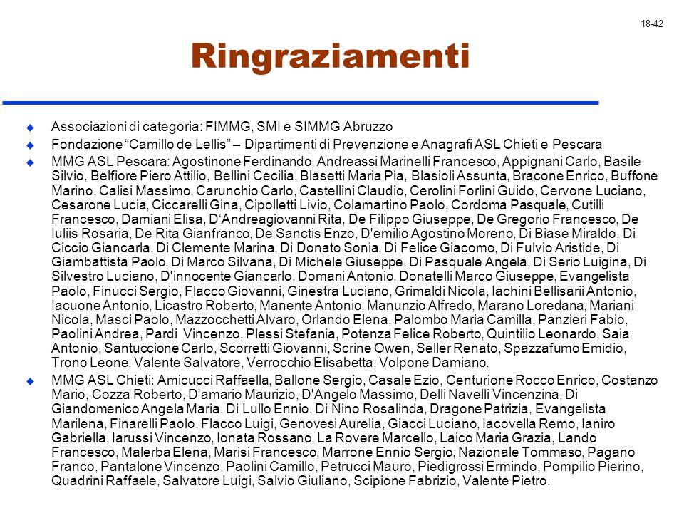 Ringraziamenti Associazioni di categoria: FIMMG, SMI e SIMMG Abruzzo