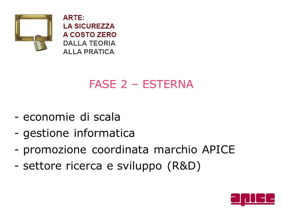 - gestione informatica - promozione coordinata marchio APICE