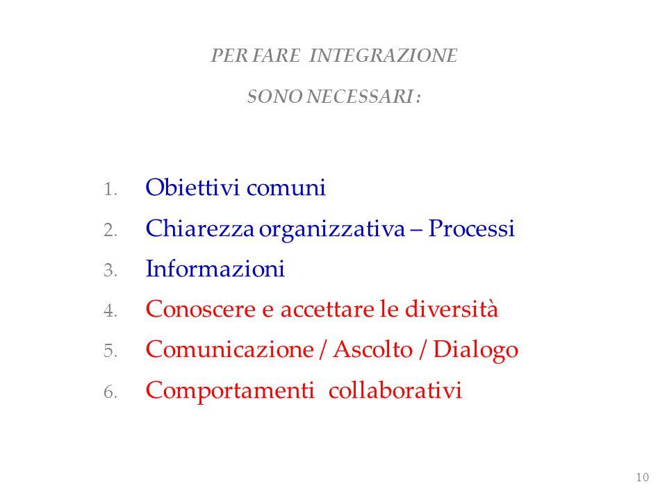 Chiarezza organizzativa – Processi Informazioni