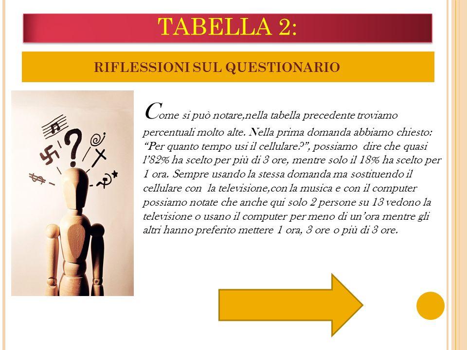 TABELLA 2: RIFLESSIONI SUL QUESTIONARIO.