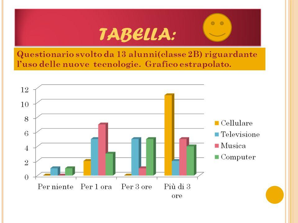 TABELLA: Questionario svolto da 13 alunni(classe 2B) riguardante l'uso delle nuove tecnologie. Grafico estrapolato.