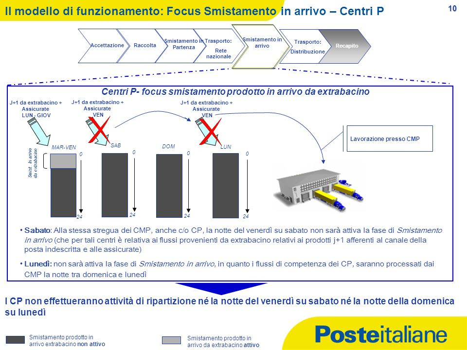 Il modello di funzionamento: Focus Smistamento in arrivo – Centri P
