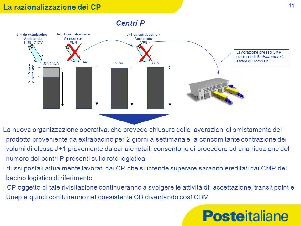 La razionalizzazione dei CP