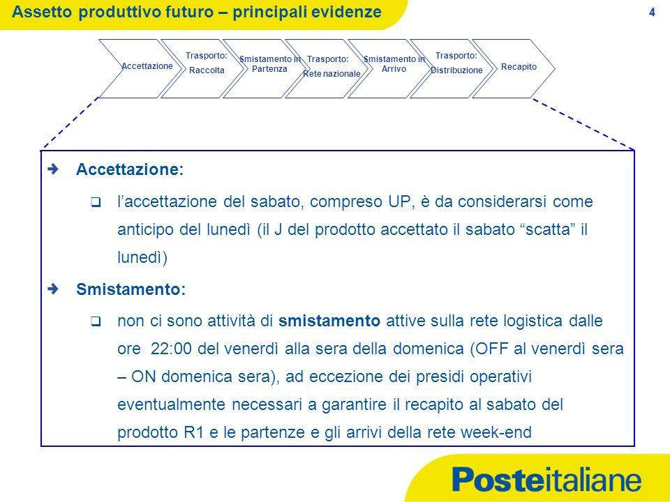 Assetto produttivo futuro – principali evidenze