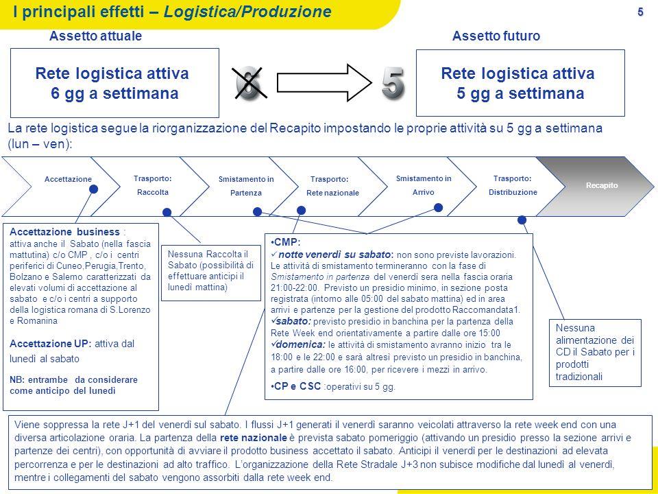 I principali effetti – Logistica/Produzione
