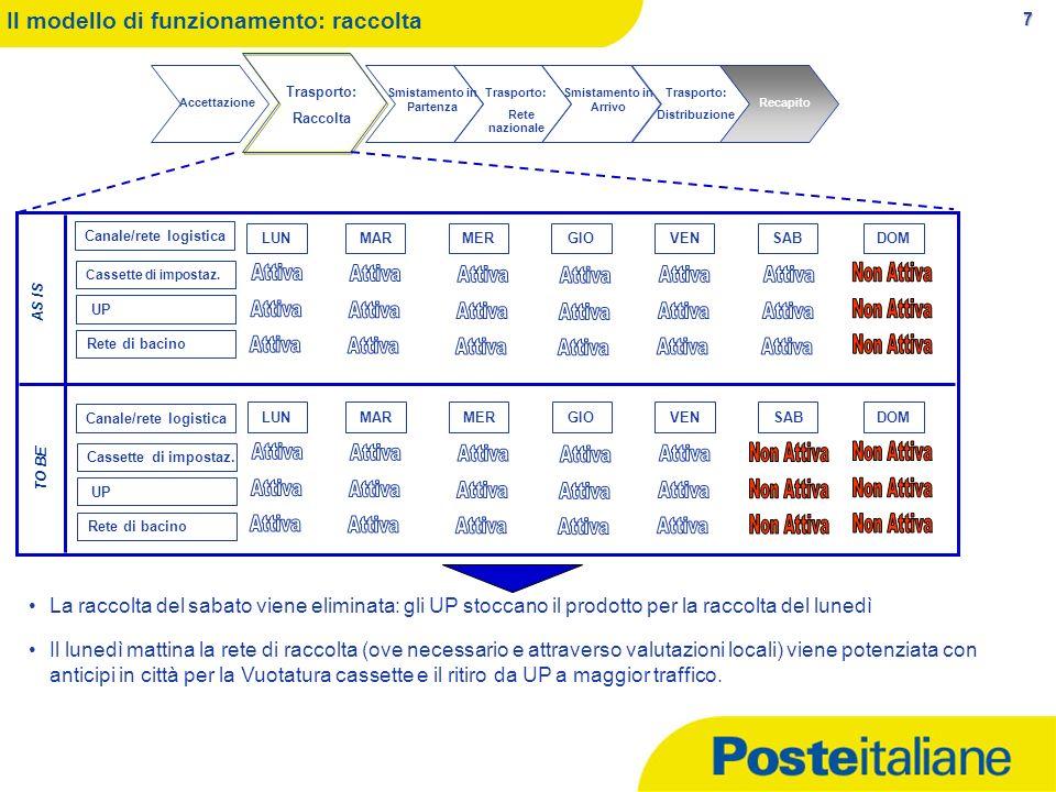 Smistamento in Partenza Canale/rete logistica Canale/rete logistica