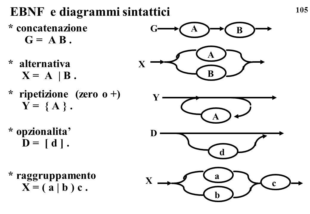 EBNF e diagrammi sintattici