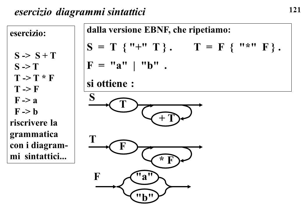 esercizio diagrammi sintattici