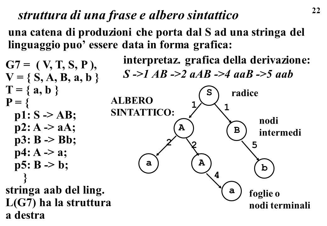 struttura di una frase e albero sintattico