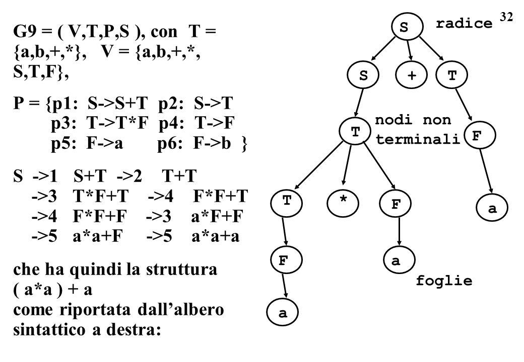 G9 = ( V,T,P,S ), con T = {a,b,+,*}, V = {a,b,+,*, S,T,F},