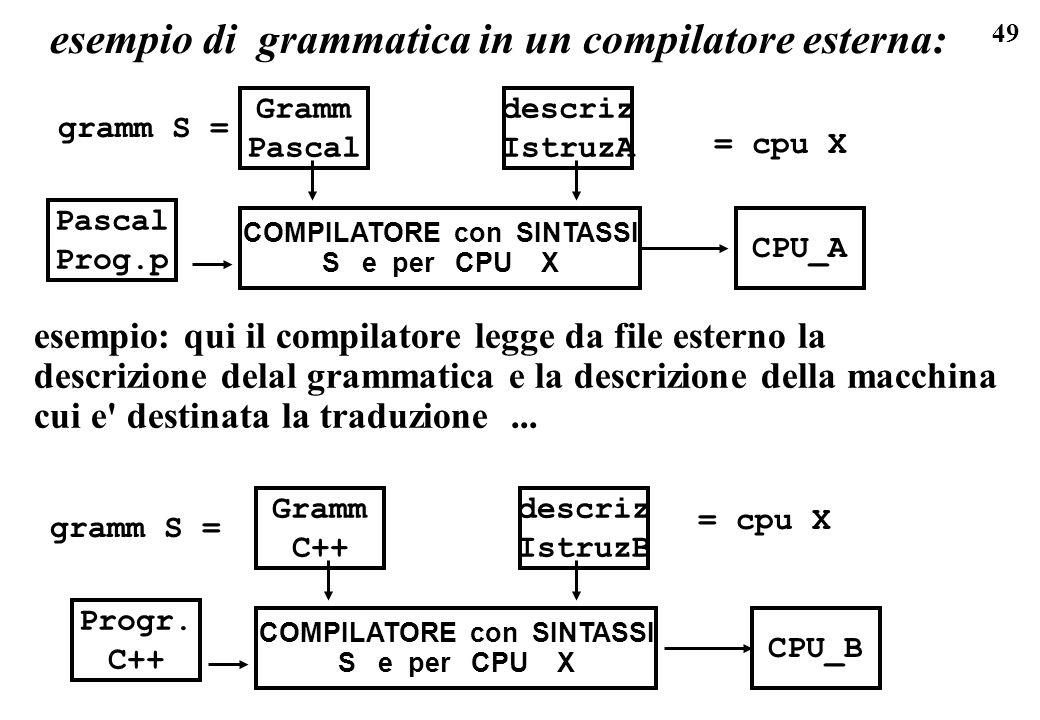 esempio di grammatica in un compilatore esterna: