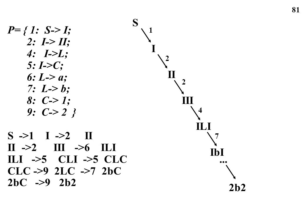 S P= { 1: S-> I; 2: I-> II; 4: I->L; 5: I->C; I