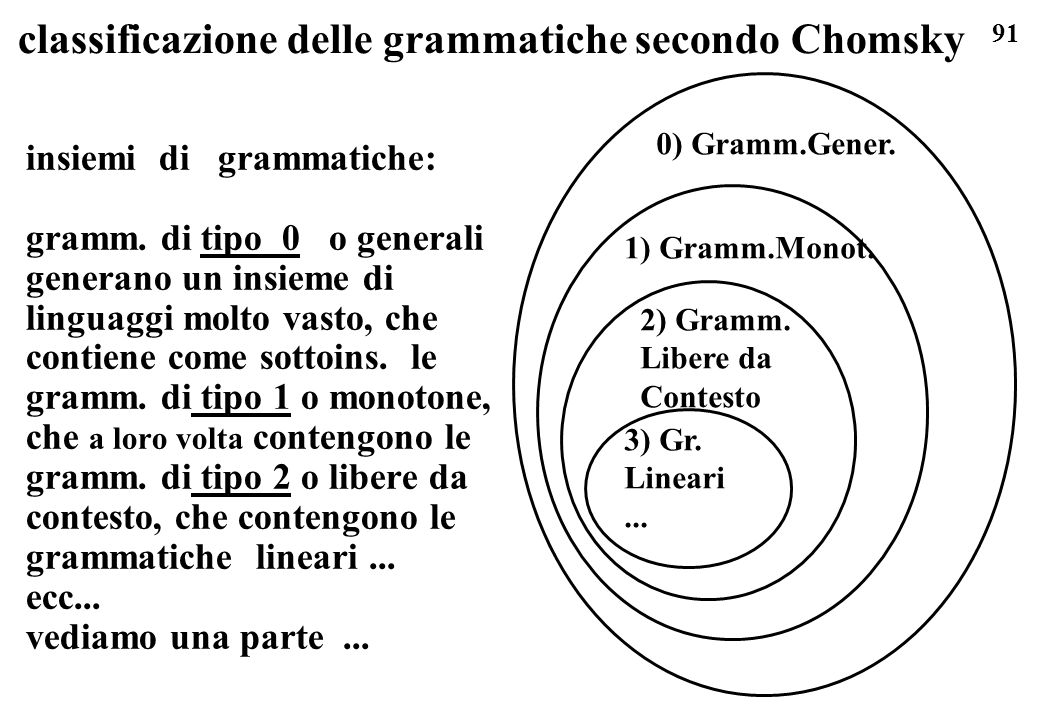 classificazione delle grammatiche secondo Chomsky
