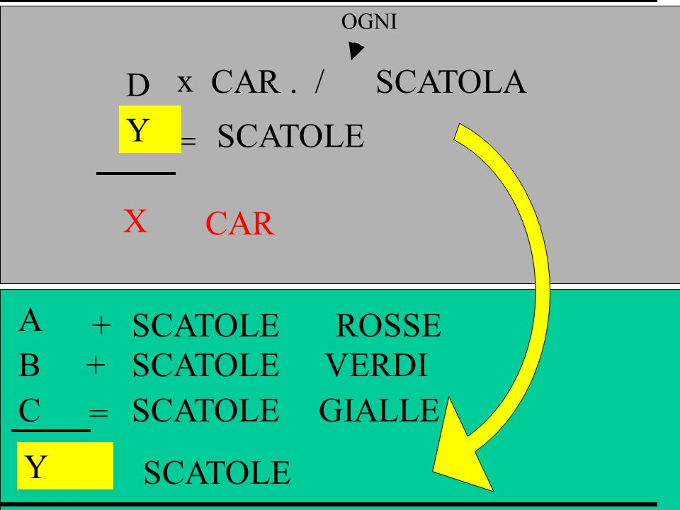 x = D CAR . / SCATOLA Y SCATOLE X CAR A + SCATOLE ROSSE B + SCATOLE