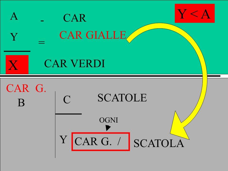 Y < A X A CAR - CAR GIALLE Y = CAR VERDI CAR G. SCATOLE C B Y