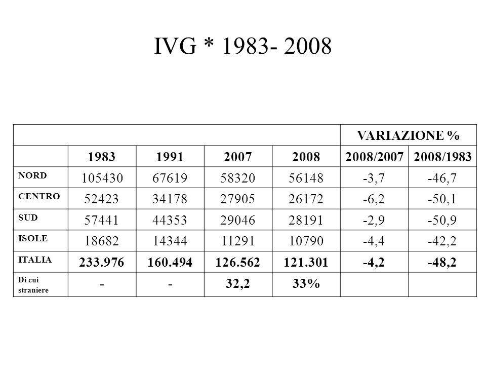 IVG * 1983- 2008 VARIAZIONE % 1983. 1991. 2007. 2008. 2008/2007. 2008/1983. NORD. 105430. 67619.