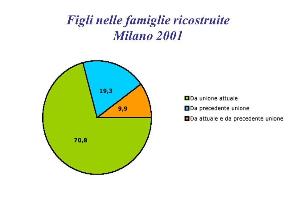 Figli nelle famiglie ricostruite Milano 2001