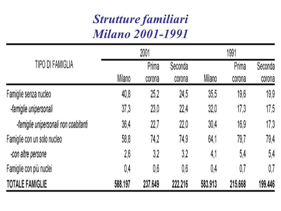 Strutture familiari Milano 2001-1991