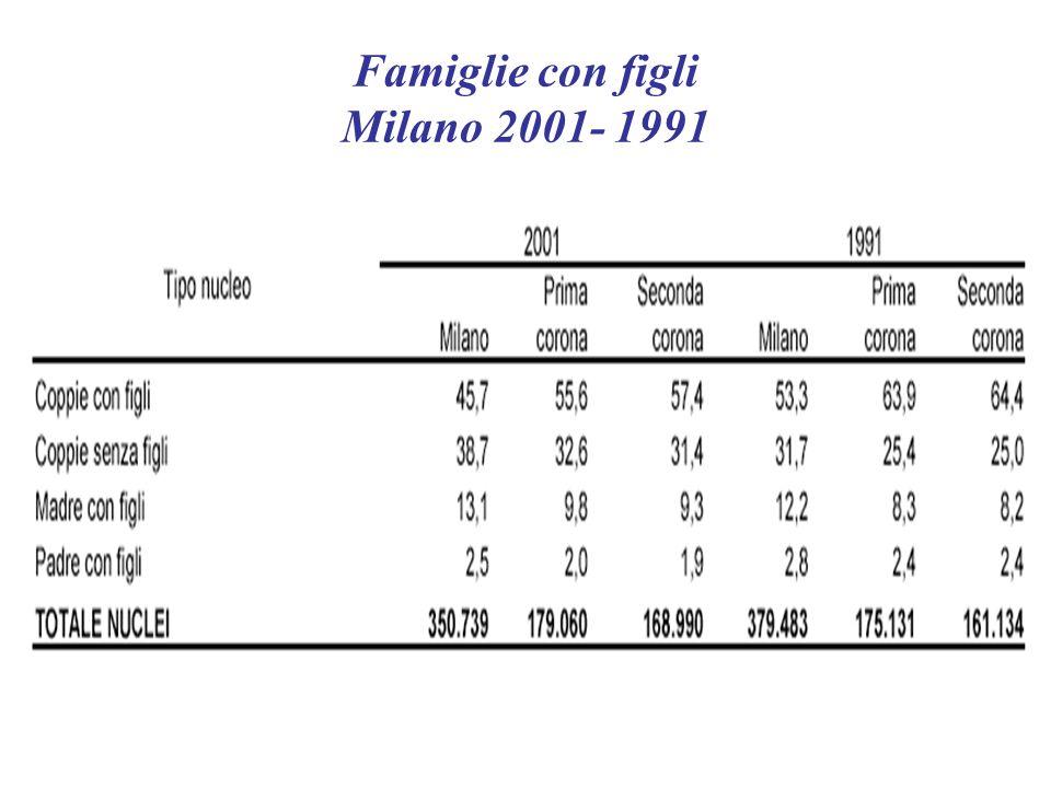 Famiglie con figli Milano 2001- 1991