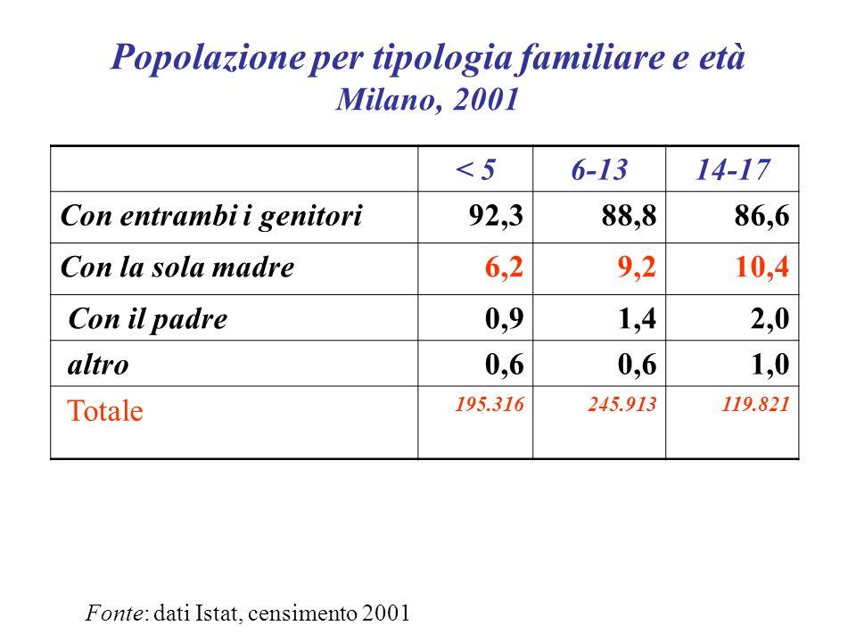 Popolazione per tipologia familiare e età Milano, 2001