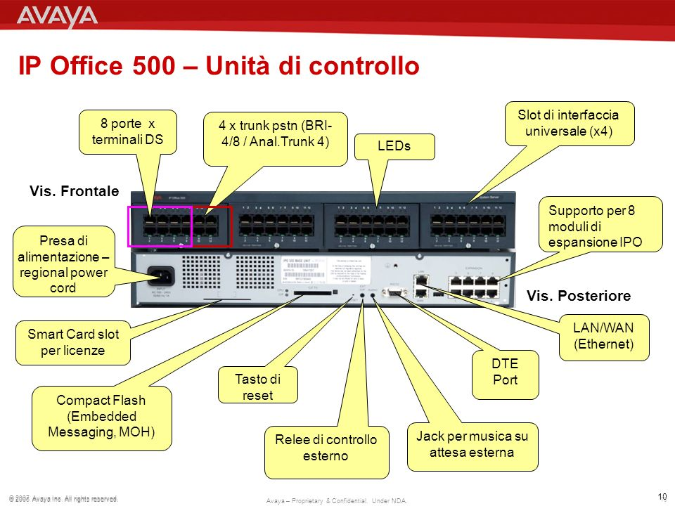 IP Office 500 – Unità di controllo