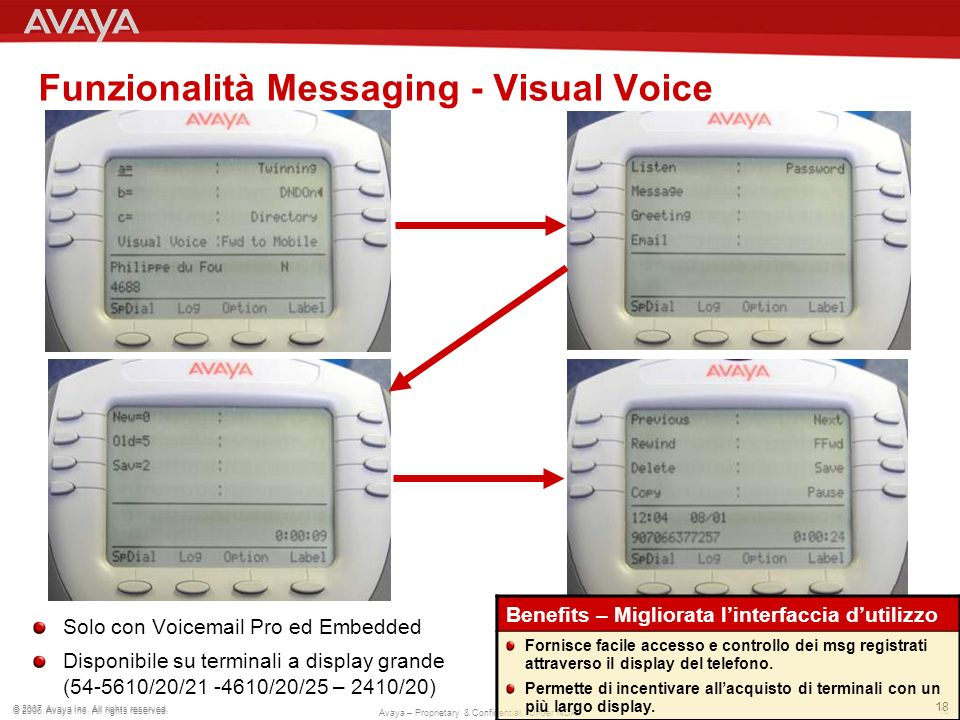 Funzionalità Messaging - Visual Voice