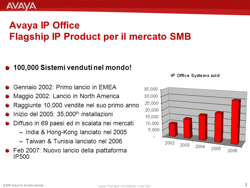 Avaya IP Office Flagship IP Product per il mercato SMB