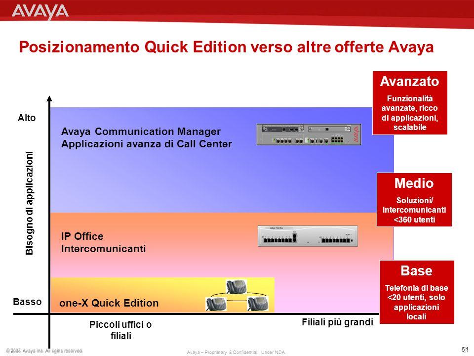 Posizionamento Quick Edition verso altre offerte Avaya