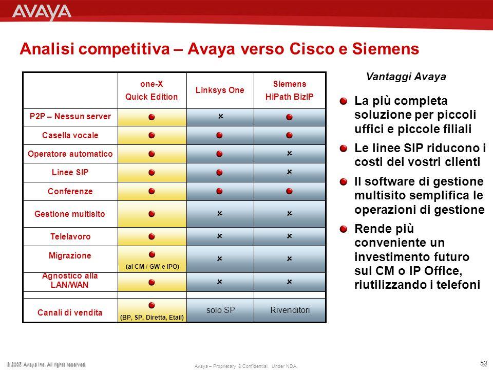 Analisi competitiva – Avaya verso Cisco e Siemens