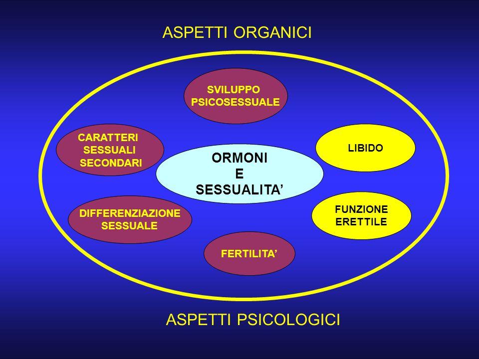 ASPETTI ORGANICI ASPETTI PSICOLOGICI ORMONI E SESSUALITA' SVILUPPO