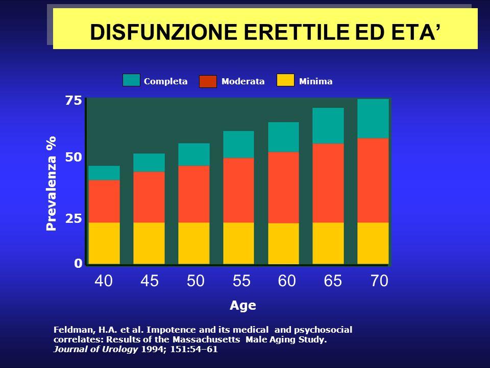 DISFUNZIONE ERETTILE ED ETA'
