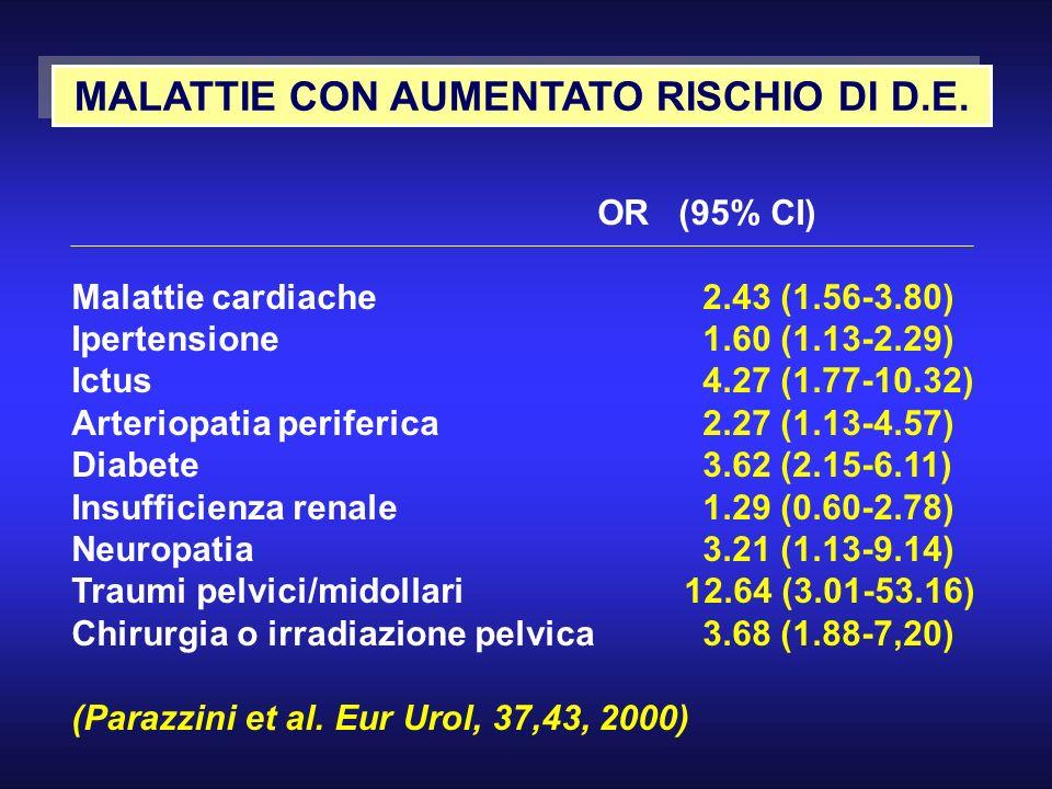MALATTIE CON AUMENTATO RISCHIO DI D.E.