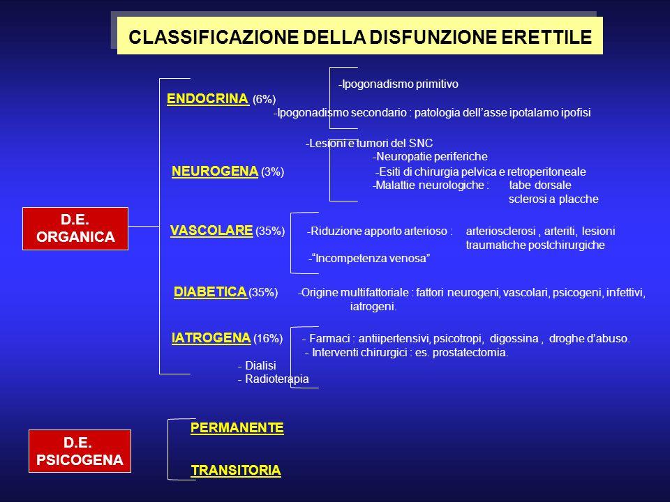CLASSIFICAZIONE DELLA DISFUNZIONE ERETTILE