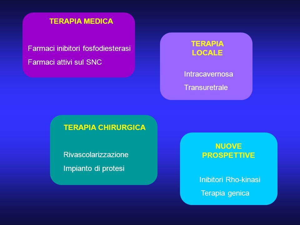 TERAPIA MEDICA TERAPIA LOCALE NUOVE PROSPETTIVE