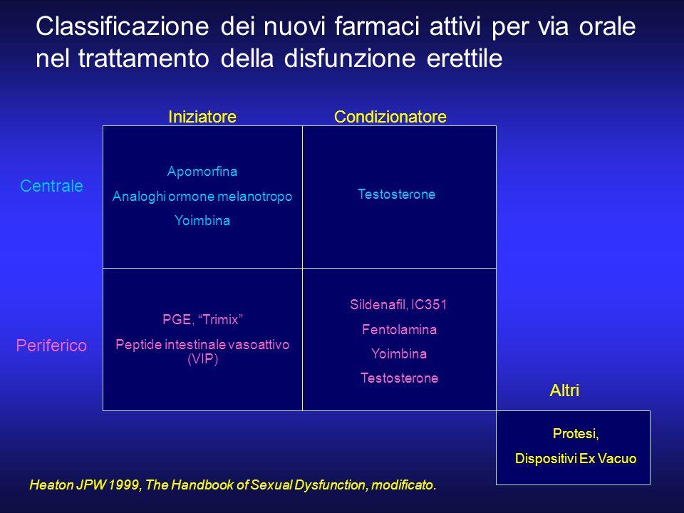 Classificazione dei nuovi farmaci attivi per via orale nel trattamento della disfunzione erettile