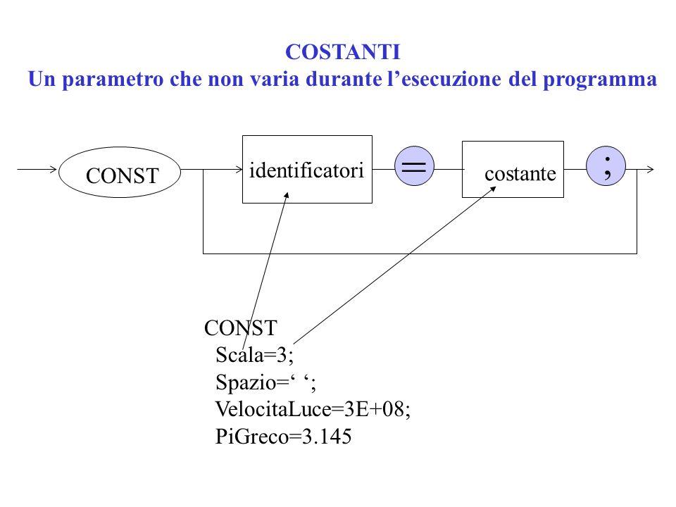 Un parametro che non varia durante l'esecuzione del programma