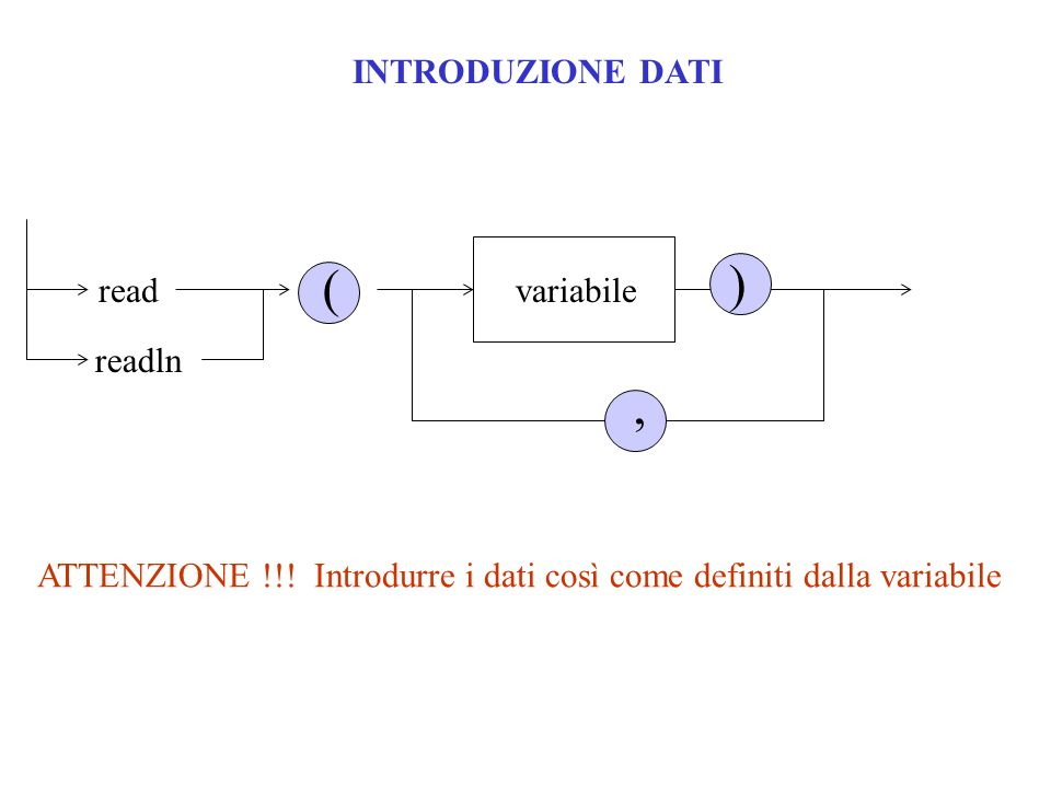 ) ( , INTRODUZIONE DATI read variabile readln