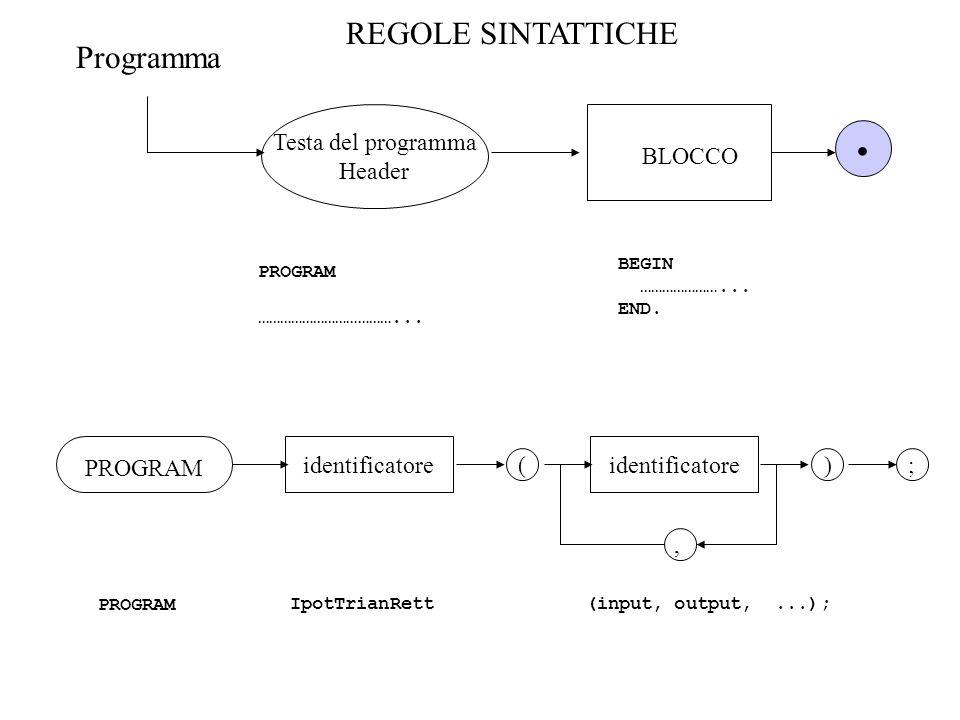 . REGOLE SINTATTICHE Programma Testa del programma Header BLOCCO