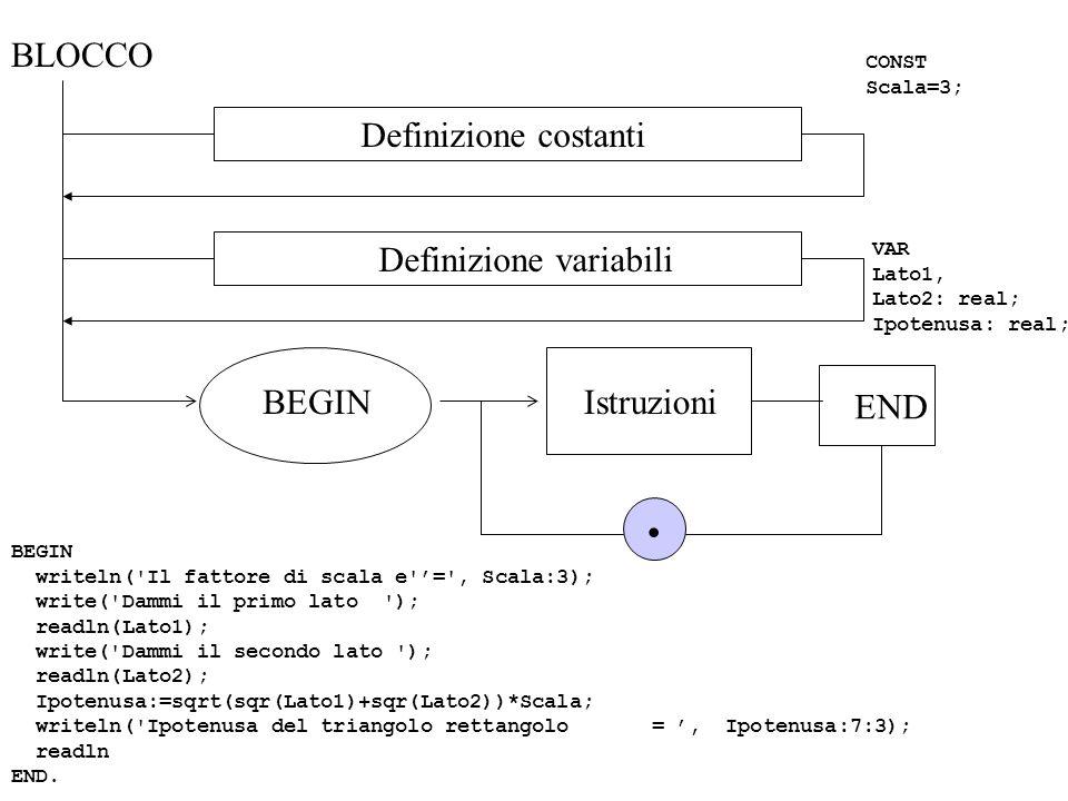. BLOCCO Definizione costanti Definizione variabili BEGIN Istruzioni