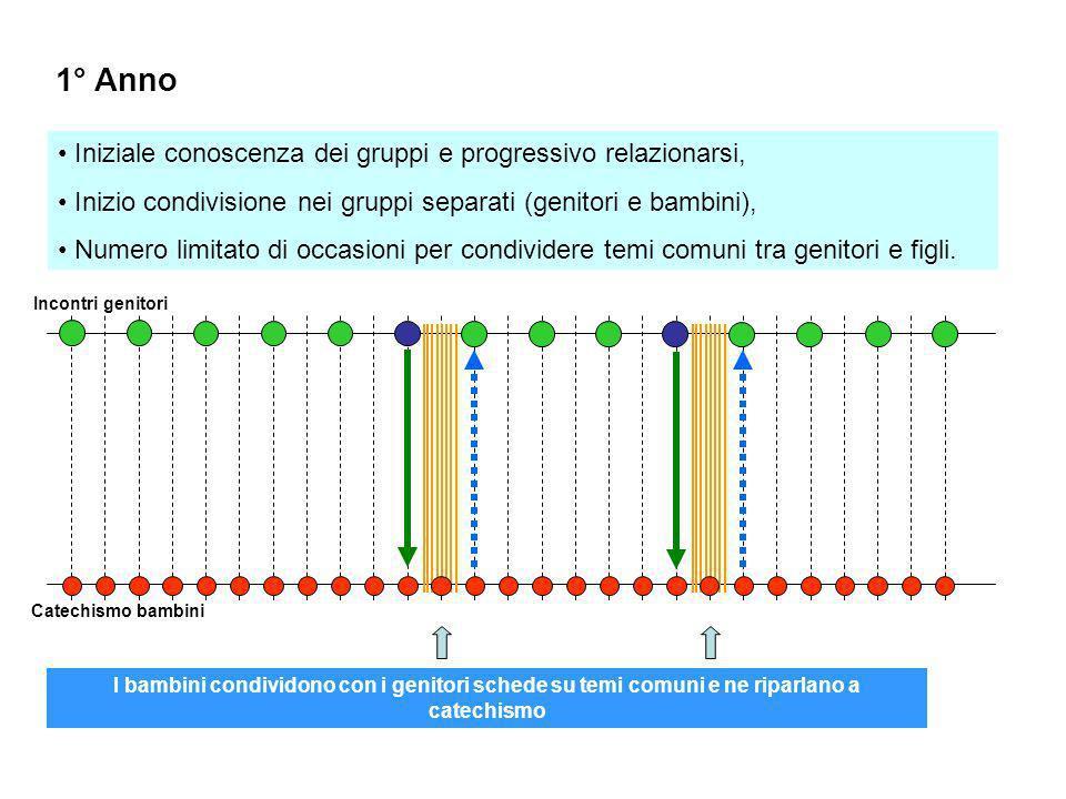 1° Anno Iniziale conoscenza dei gruppi e progressivo relazionarsi,
