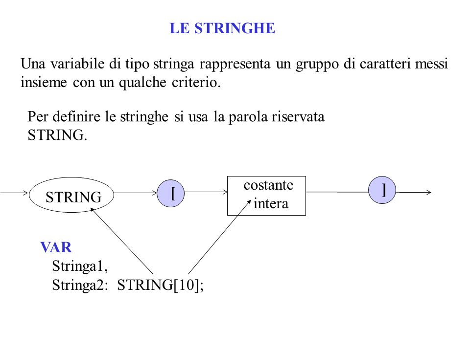 LE STRINGHE Una variabile di tipo stringa rappresenta un gruppo di caratteri messi insieme con un qualche criterio.